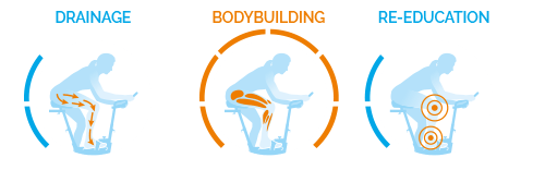 2/4 body building, 1/4 drainage et 1/4 reeducation