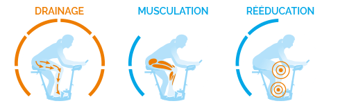2/6 de Musculation, 6/6 de Drainage et 3/6 de Rééducation